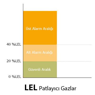 Medição e Análise de Gás Explosivo LEL