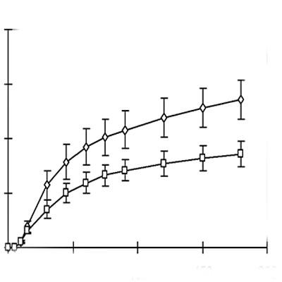 Solubility თანაფარდობის განსაზღვრა